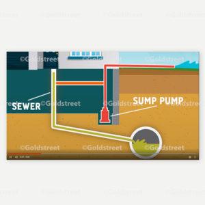 Public Outreach - Public Awareness - Proper Sump Pump configuration video.